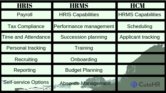 hris hrms and hcm difference