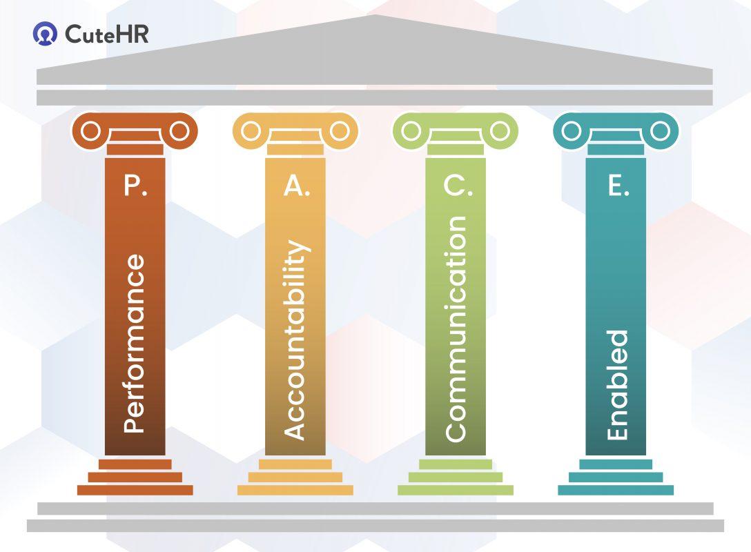 4 pillars for employee engagement