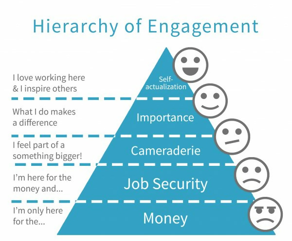 Maslow's Hierarchy for employee engagement