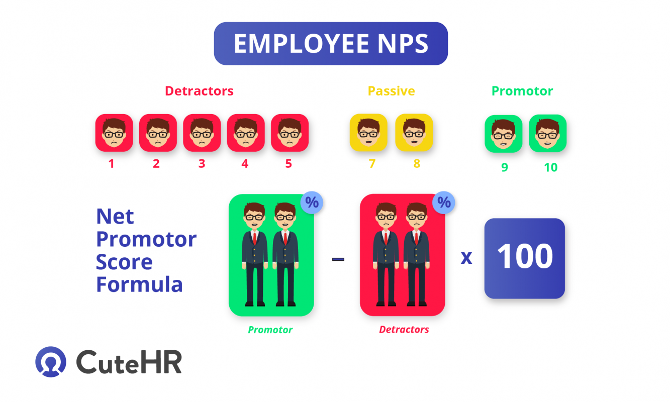 employee nps calculator