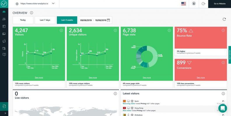 Visitor Analytics Dashboard