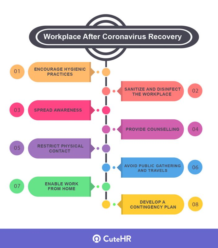 Workplace After Coronavirus Recovery 8 best practices to follow infographics